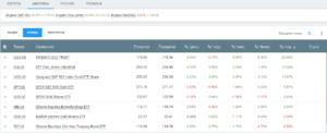 Инвестиционный портфель: состав инвестиций и проектов. Создание пассивного источника дохода в интернете