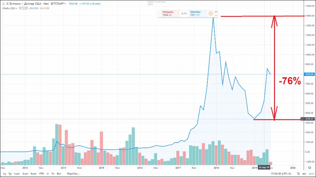 График падения Биткоин