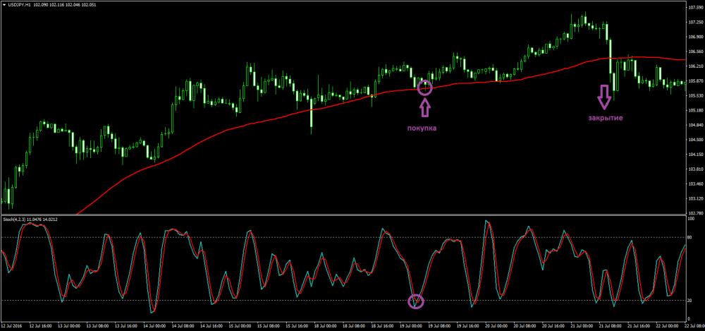 заработать торгуя на валютном рынке