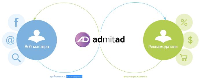 Взаимодействие с Адмитад