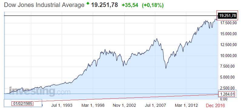 Рост цен индекса Доу Джонса