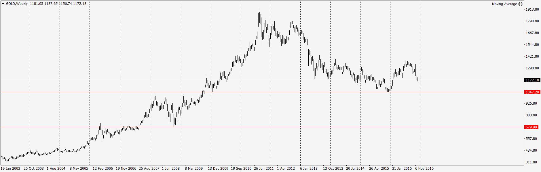 График роста золота Форекс