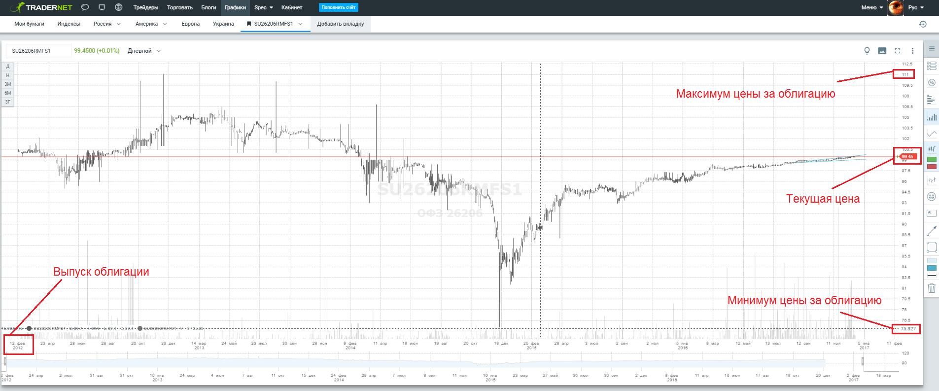 ход цены облигации ОФЗ