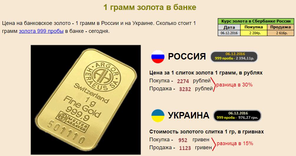 Разница при покупке/продаже банковского золота