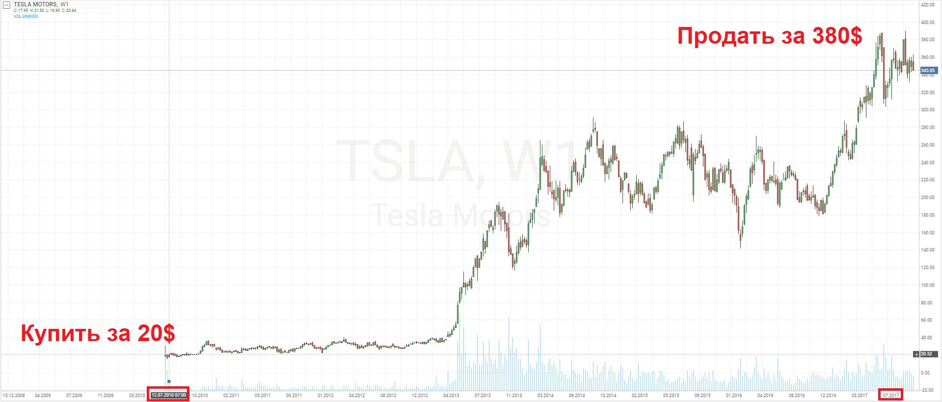 Инвестиции в акции Тесла Моторс