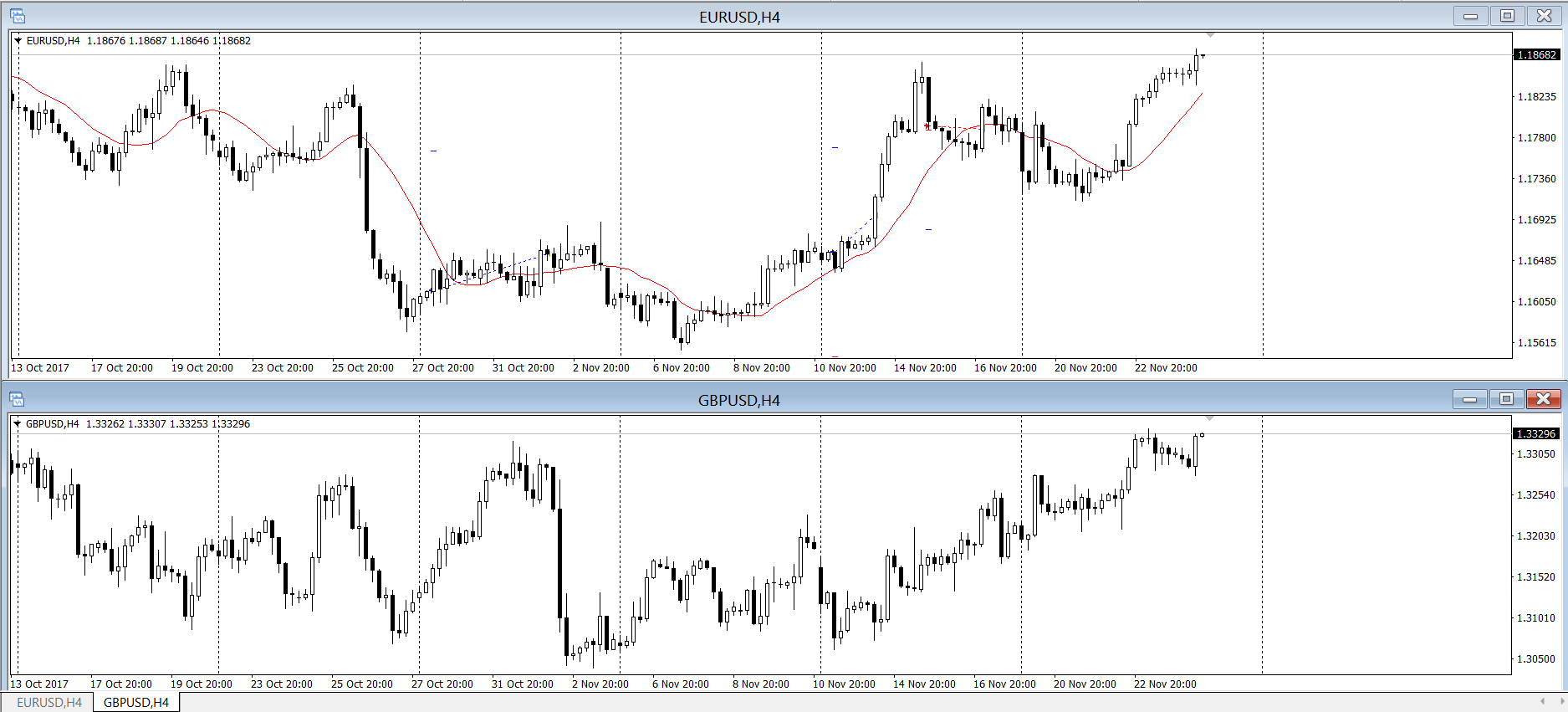 Корреляция gbp/usd и eur/usd