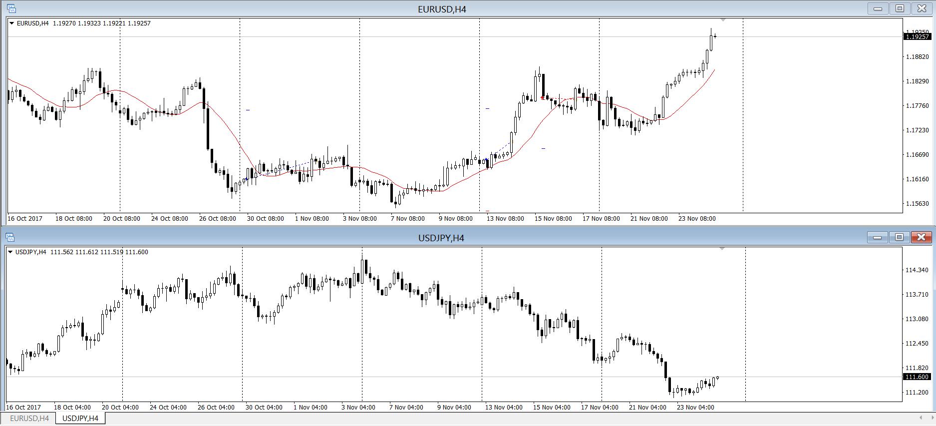 Обратная непрямая корреляция EUR/USD и USD/JPY