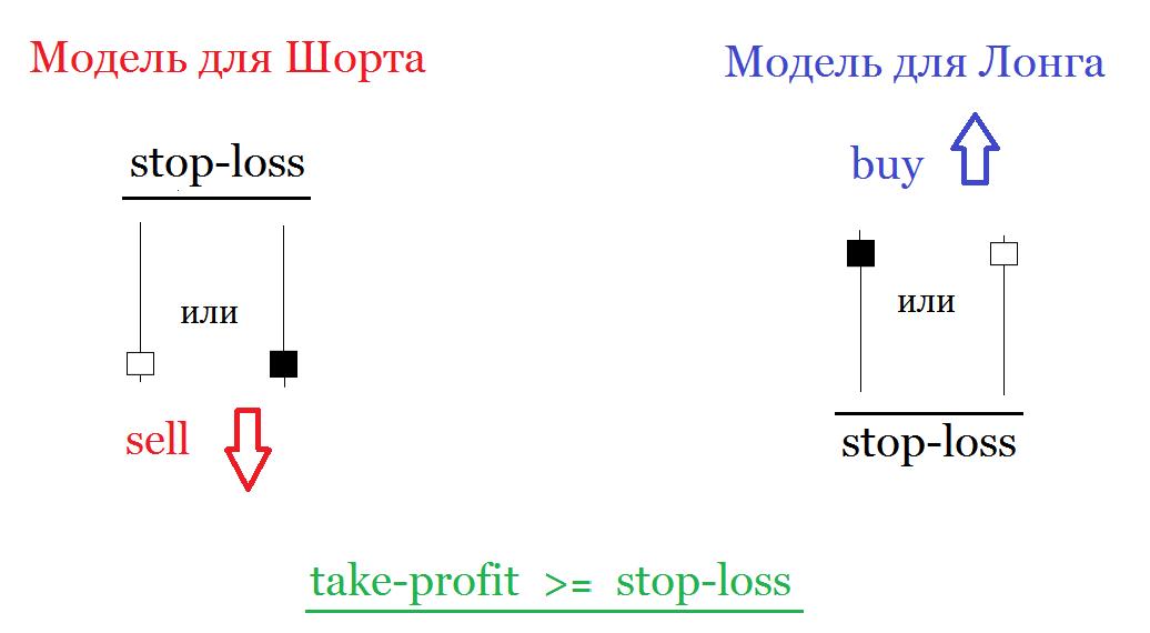 Принцип торговли пографической модели Pinbar в торговой стратегии Price Action