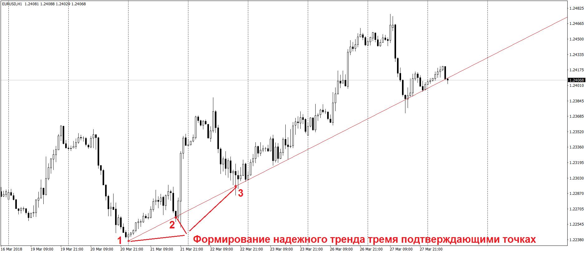 Построение трендовой линии на графике Forex