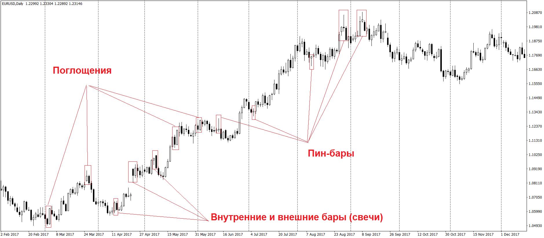 Сетапы Price Action на Форекс графике
