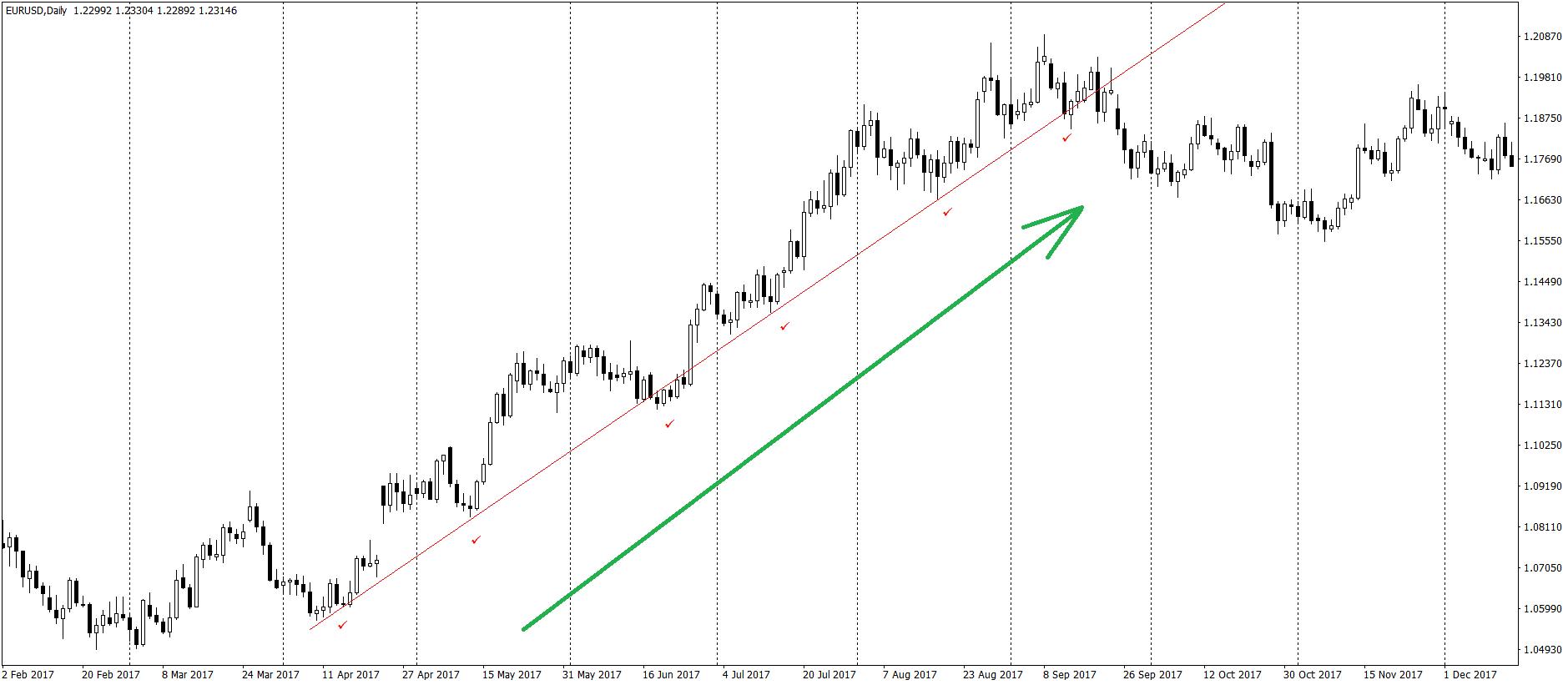 Графическое отображение тренда на Forex