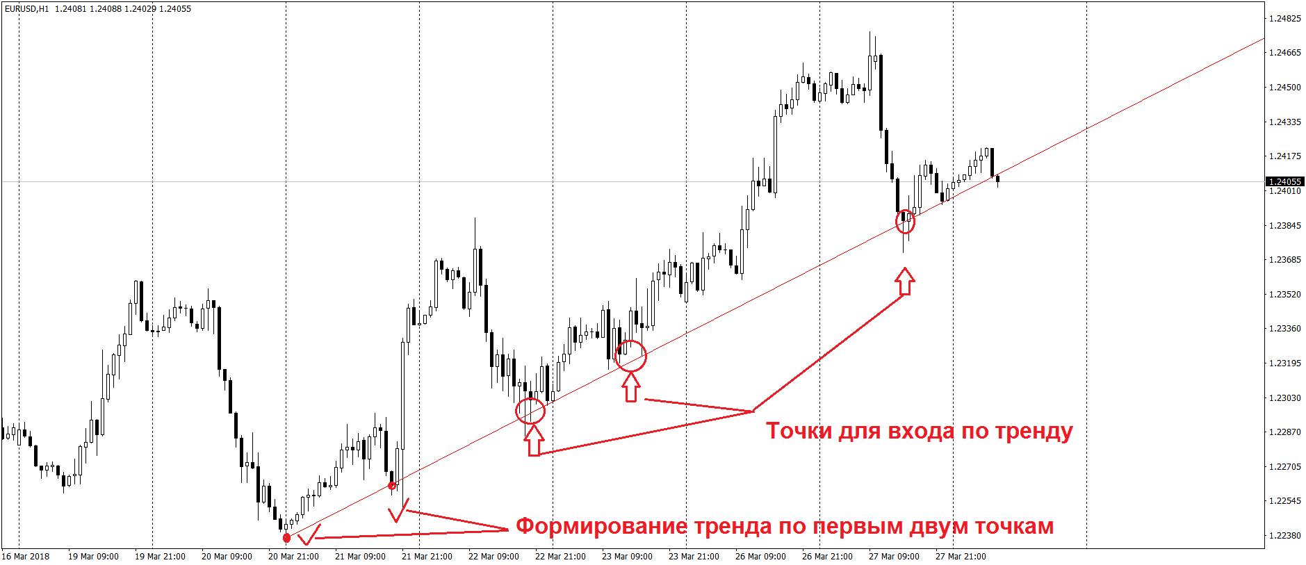 Формирование трендовых линий для торговли по тренду
