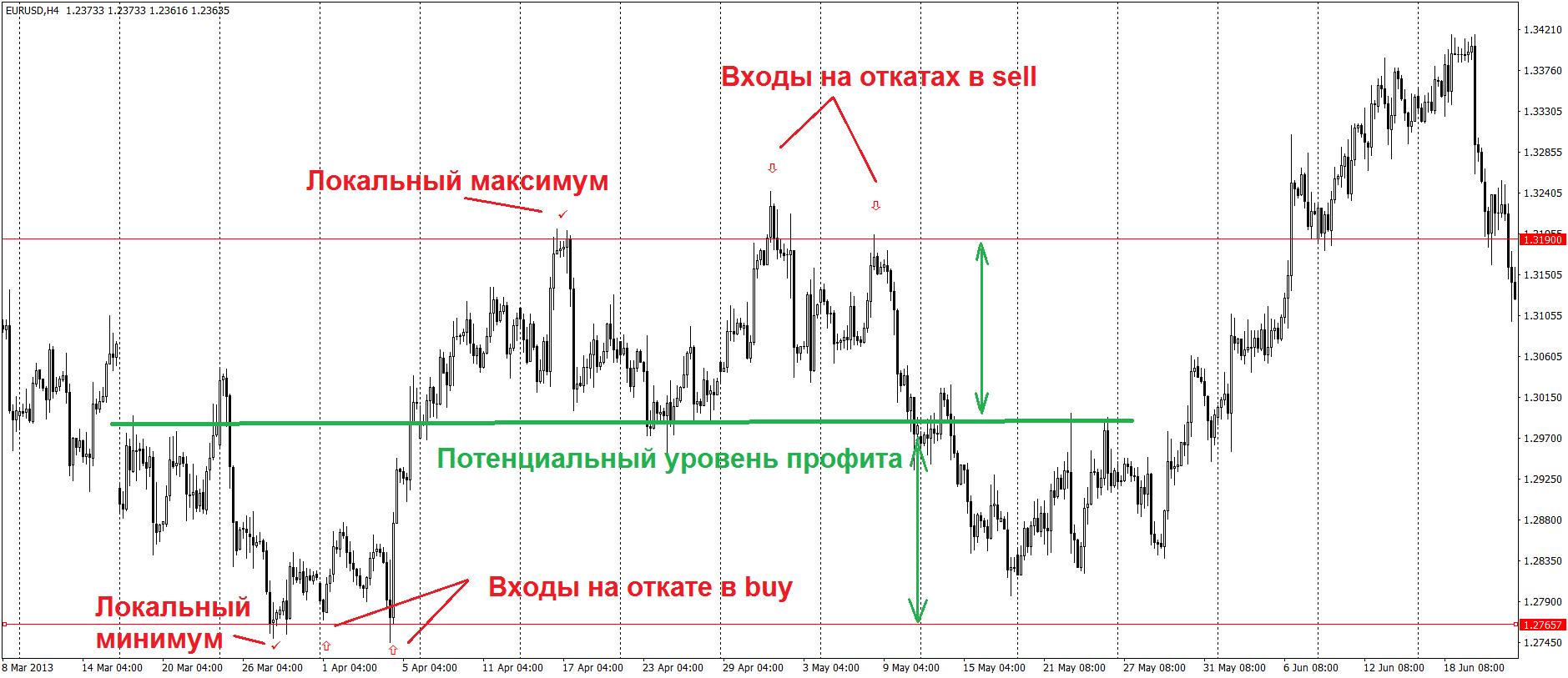 Торговые стратегии: Сетап вход на откате