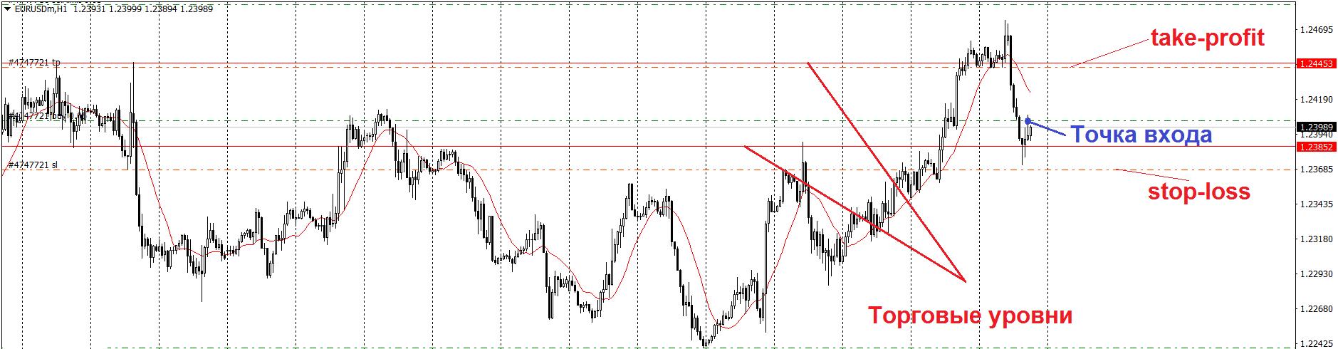 Выход из сделки Форекс на торговом уровне