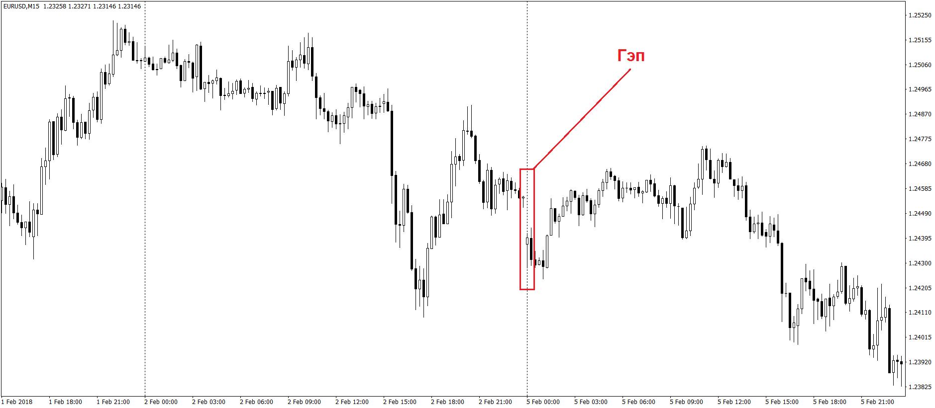 Возникновения гэпа на валютной паре eur/usd и его закрытие