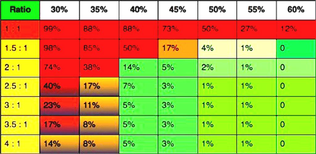 Вероятность слива счета в зависимости от процента прибыльных сделок в соотношении прибыли к риску