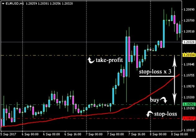 Стратегия выхода изпозиции на бирже с меньшим размером Stop Loss от Take Profit