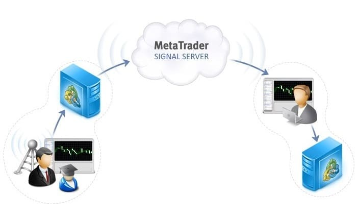 как происходит копирование торговых сигналов Форекс через сервис MQL5