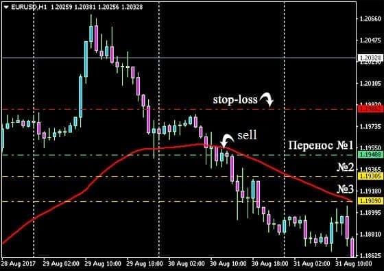 Отображение стратегии выхода изпозиции на бирже с использованием Trailing Stop на графике