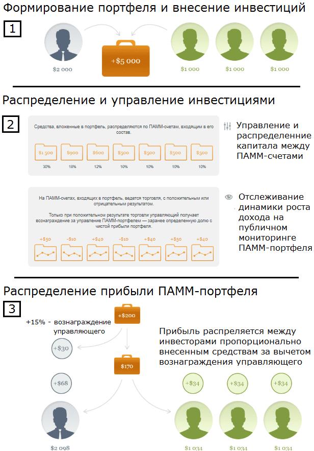 Схематический принцип работы ПАММ-портфеля