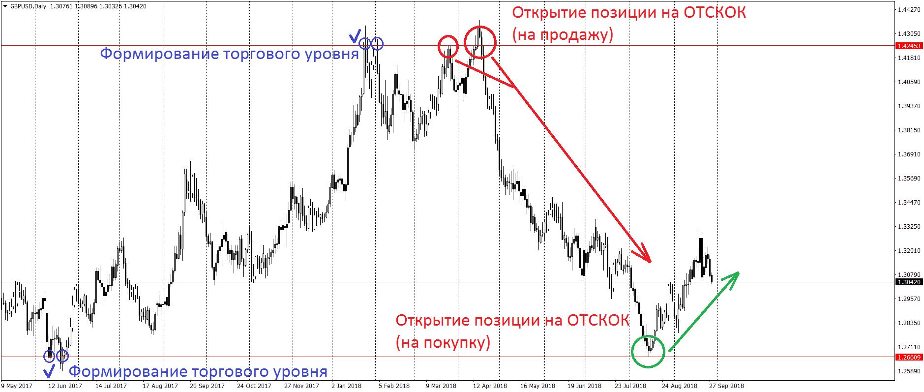 Отскок от торгового уровня на графике