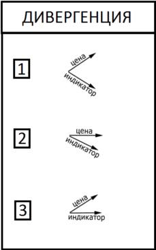 Примеры дивергенции на Forex