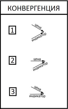 Примеры конвергенции на Форекс