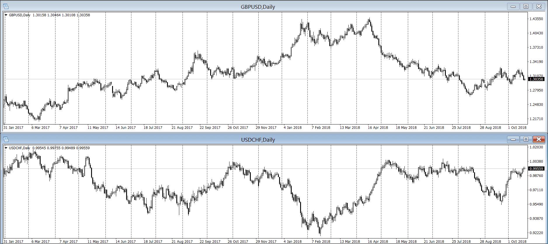 Обратная корреляция на графике