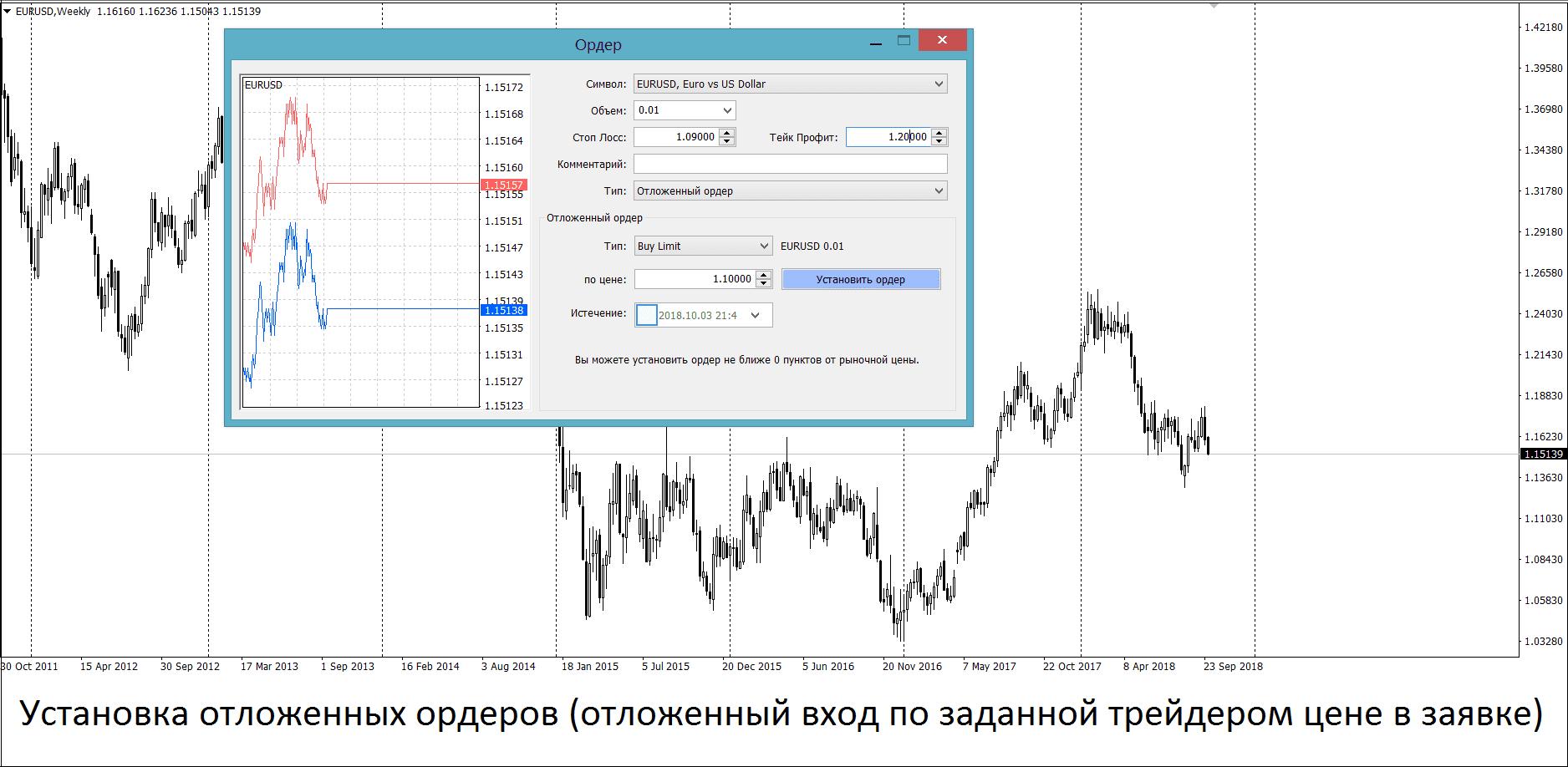 Отложенное исполнение ордеров на графике Форекс