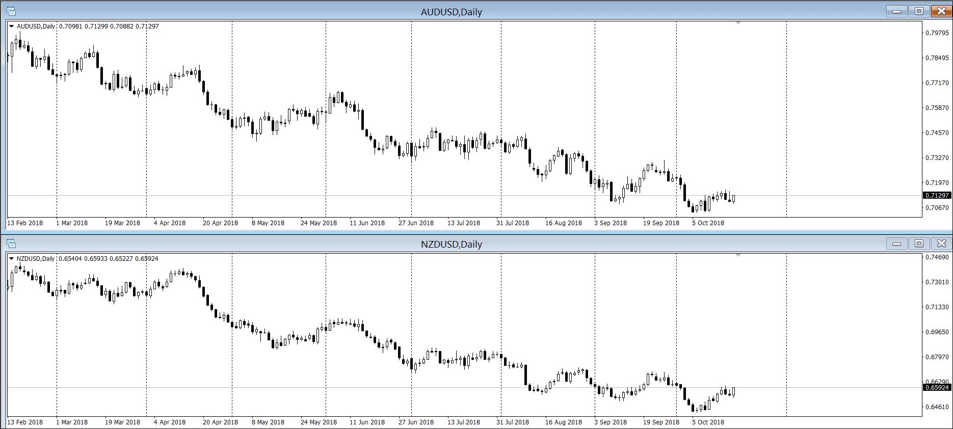 Прямая корреляции на графике