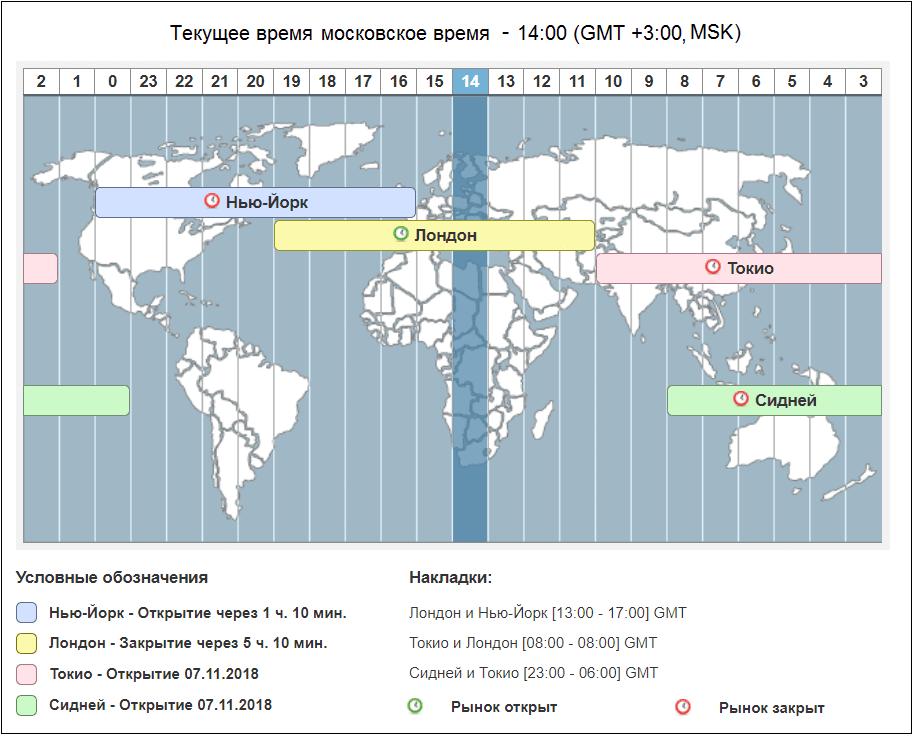 График часов торговли на Форекс