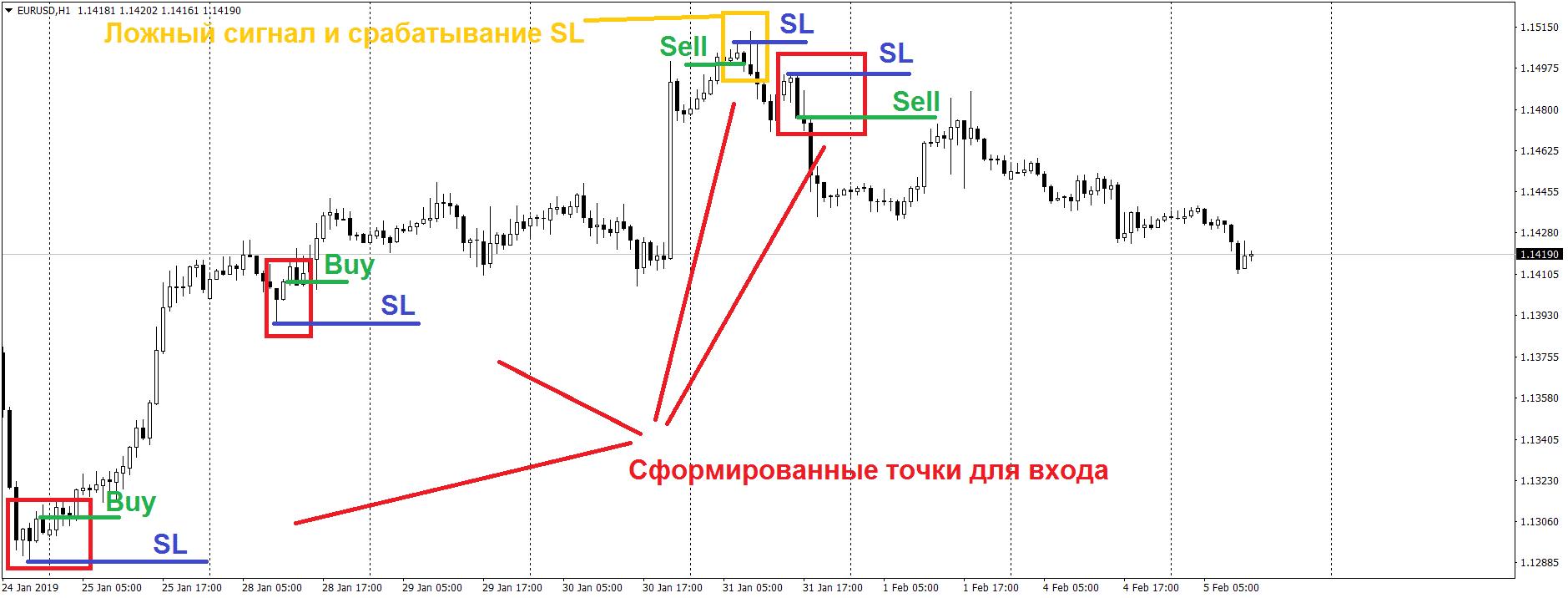 Примеры входов в рынок на Форекс