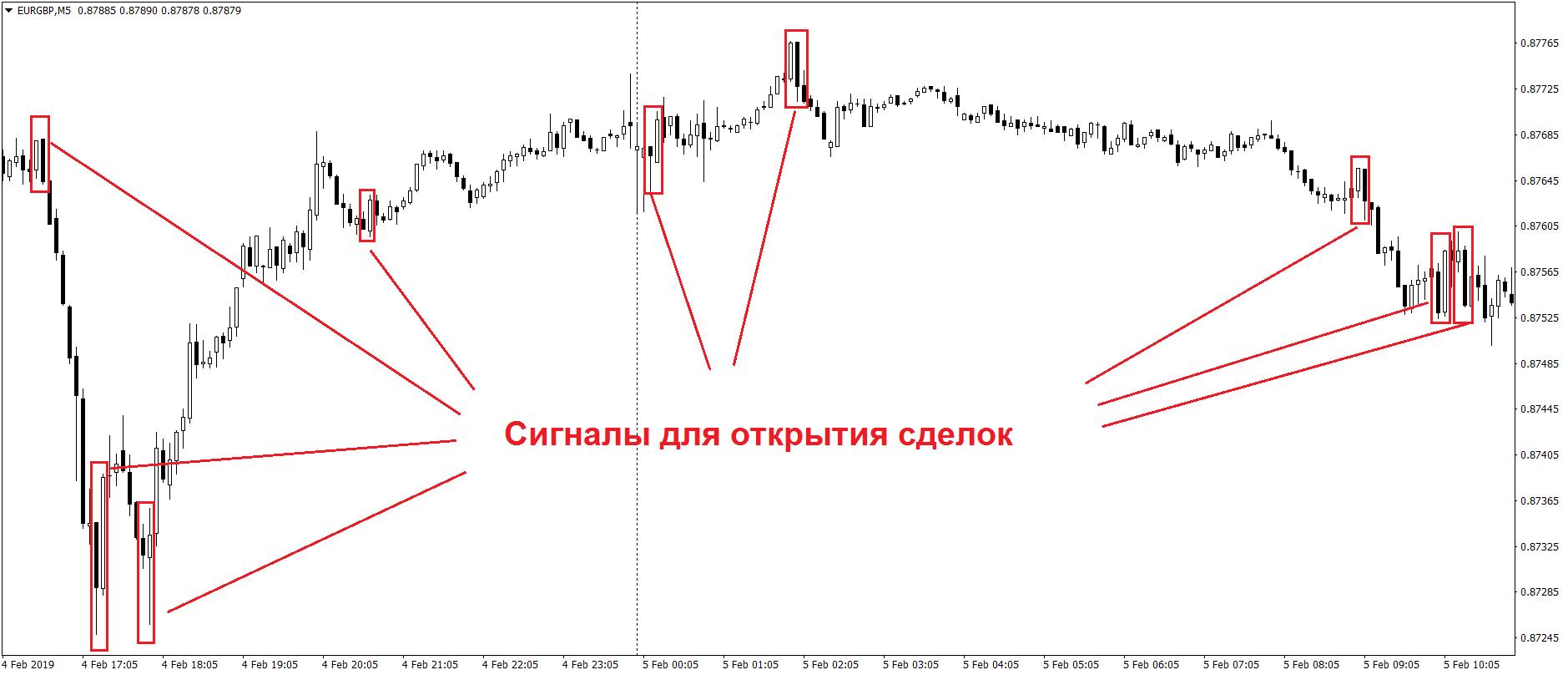 Примеры сделок по скальпинг стратегии на Форекс на М5