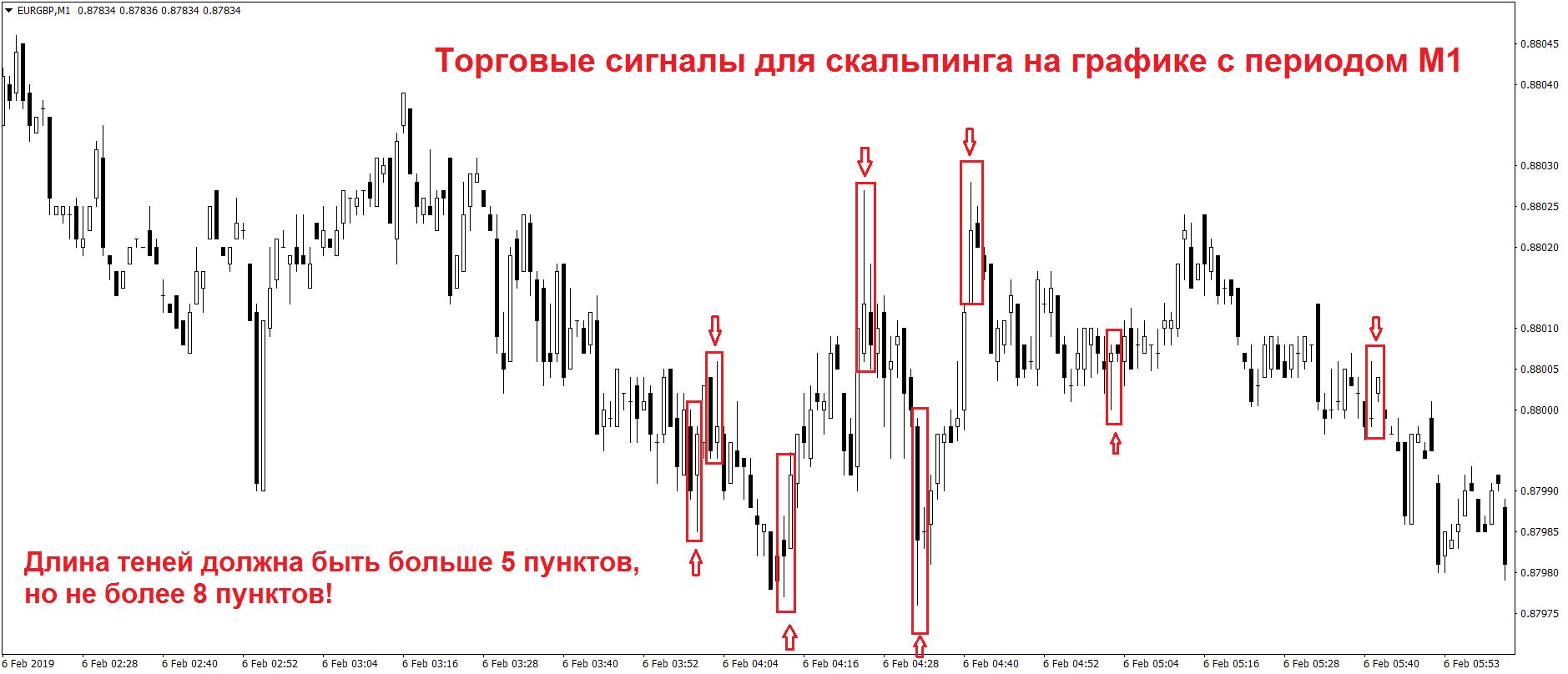Схематическое отображение торгового сигнала на графике с периодом М1