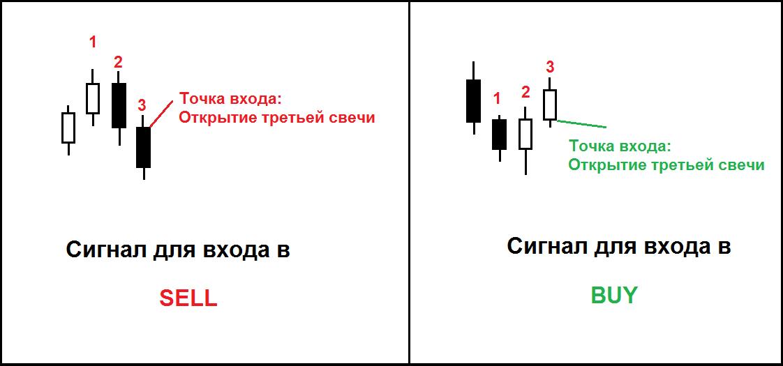 Примеры точек входа в рынок