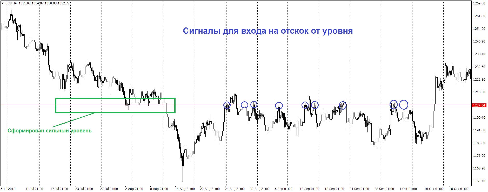 Примеры сигналов для входа на отскок от уровня