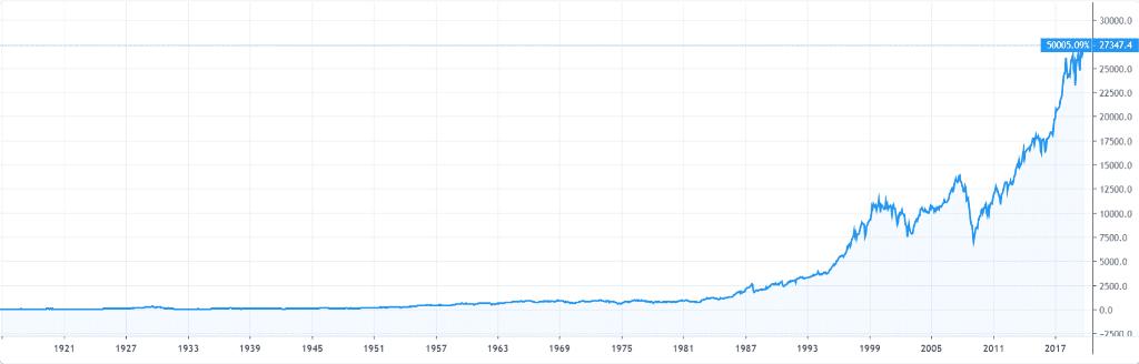 График Dow Jones за всю историю