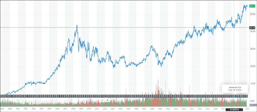 график курса акций компании Coca-Cola