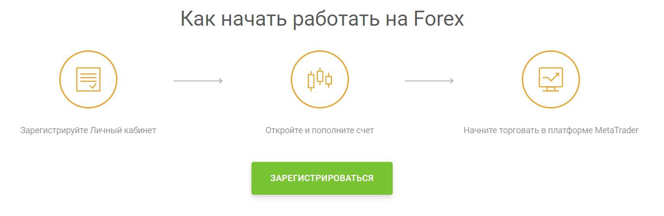 Регистрация на Форекс