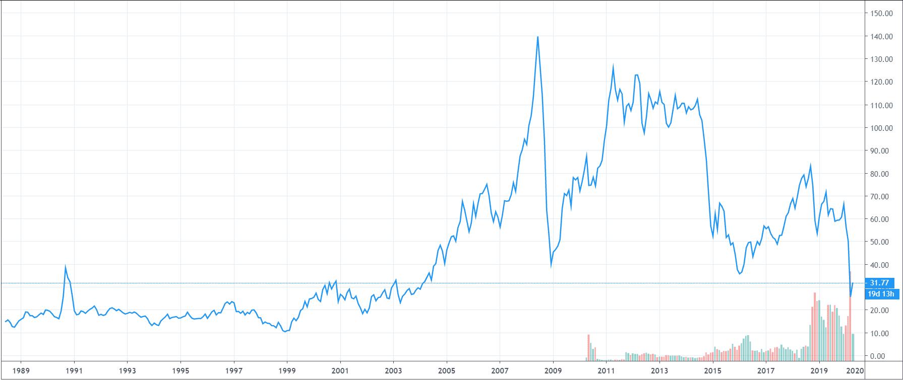 График нефти за 30 лет