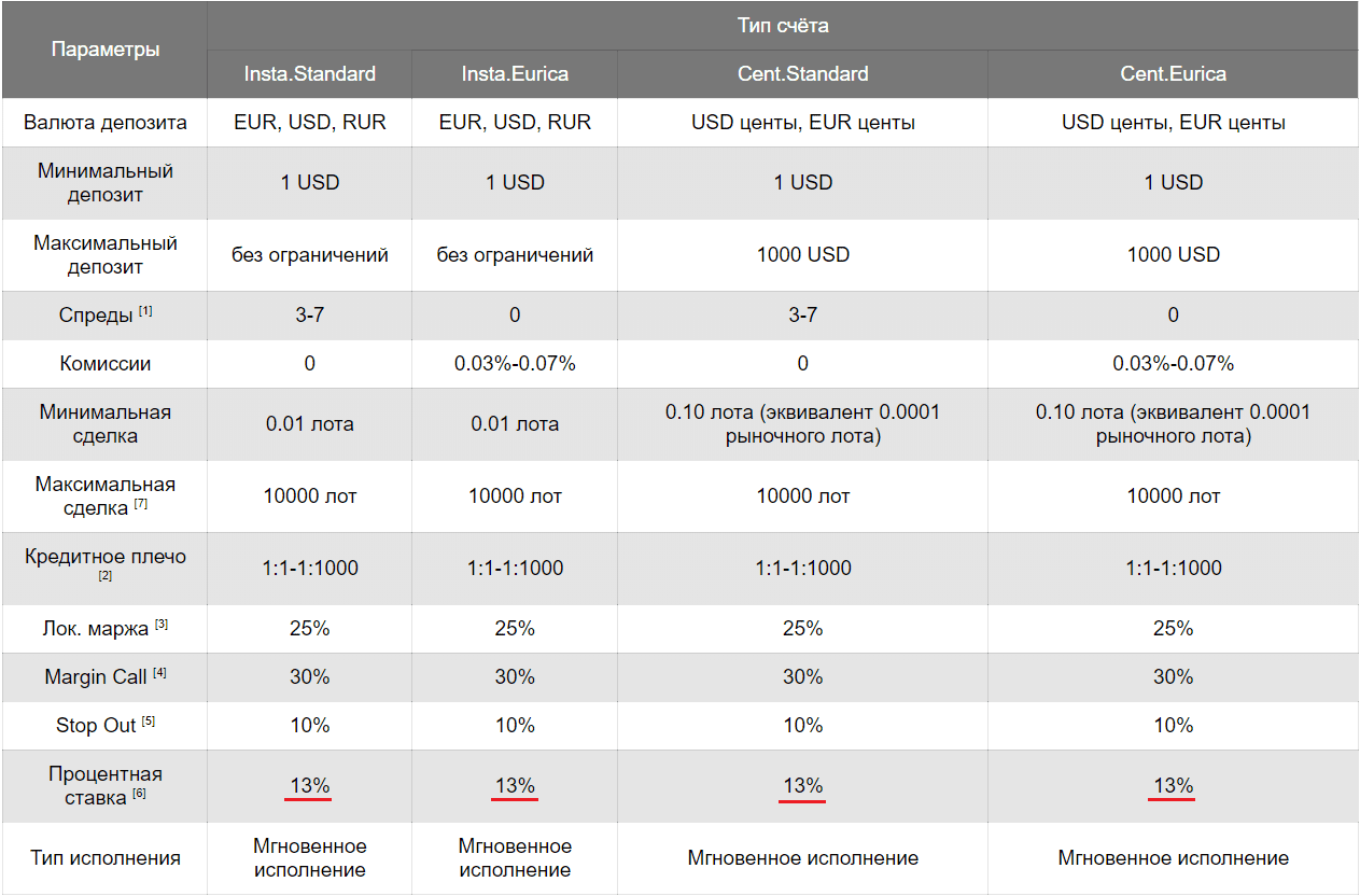 Начисление процентов в Instaforex